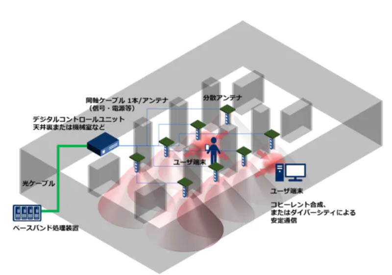 NECの5Gテクノロジー
