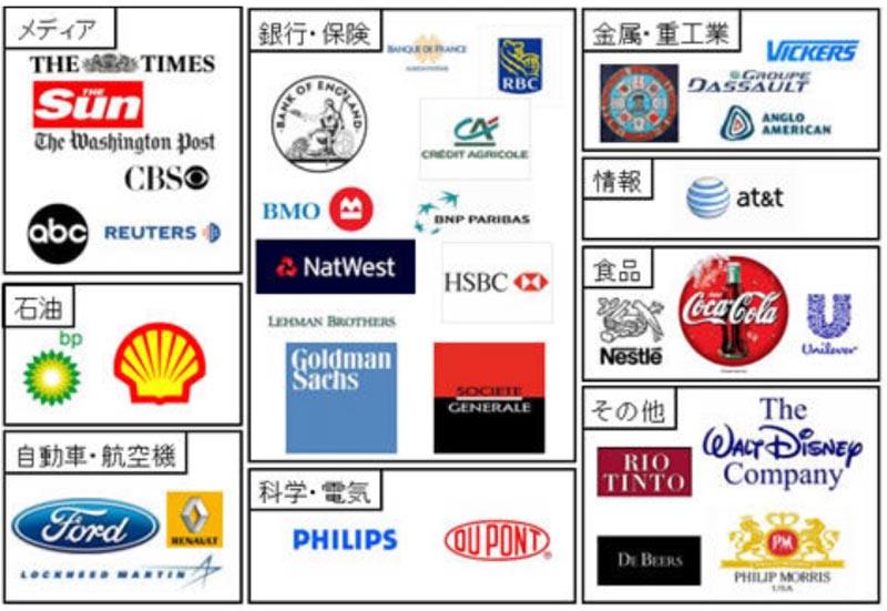 企業によるワンワールド