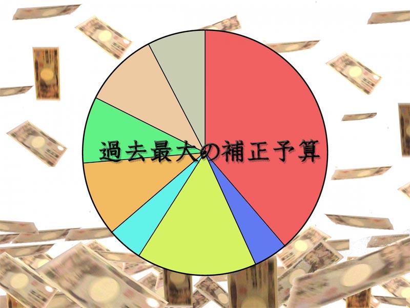 過去最大の補正予算