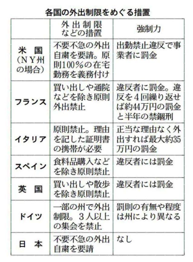 罰則付き外出禁止令の欧米の例と日本