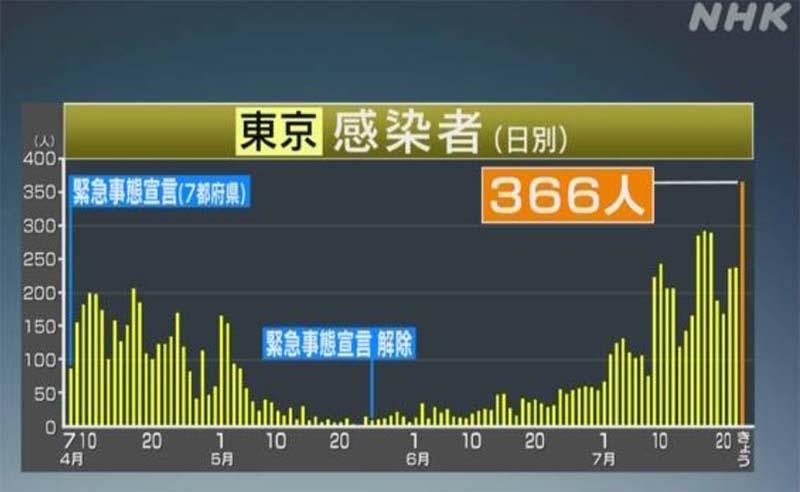 東京感染者数グラフ