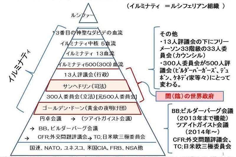 世界の支配構造