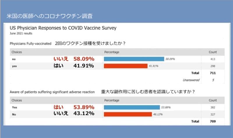 ワクチンに対するアンケート米国医師